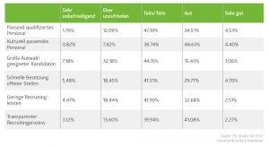 Studie Personalvermittlung: Kundenerfahrungen